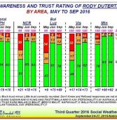 In SWS and Pulse Asia surveys, Duterte gets high marks; highest in Mindanao